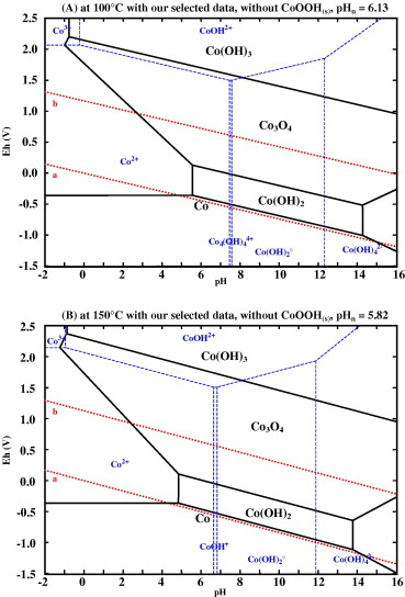 New insight in the behaviour of coh2o system at 25150 c based on pourbaix diagrams for coh2o system at 100 and 150 c and cotot 102 molal ccuart Gallery