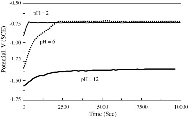 Effects of ph and chloride concentration on pitting corrosion of evolution of the open circuit potential vs exposure time in 35 nacl solutions at different ph for samples of aluminum alloy aa6061 ccuart Choice Image