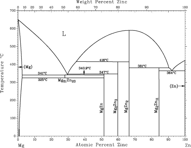 Corrosion mechanism of model zincmagnesium alloys in atmospheric mgzn phase diagram 13 ccuart Choice Image