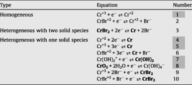 Pourbaix diagrams for chromium in concentrated aqueous lithium asolid species are typed in bold letters reactions used for the construction of the pourbaix diagram for the simple crh2o system are shaded ccuart Image collections