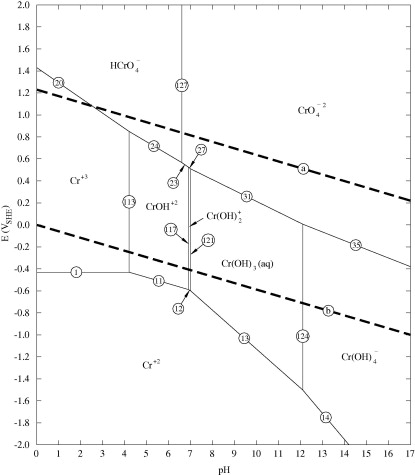 Pourbaix diagrams for chromium in concentrated aqueous lithium predominance diagram for the dissolved chromium species at 25 c for a br activity of 65006 and a water activity of 0216 equivalent to 850 gl libr ccuart Gallery