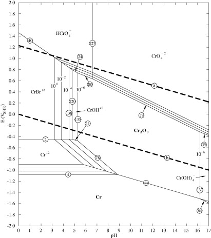 Pourbaix diagrams for chromium in concentrated aqueous lithium pourbaix diagram for the crbrh2o system at 25 c for a br activity of 204265 and a water activity of 0118 equivalent to 992 gl libr solution ccuart Image collections
