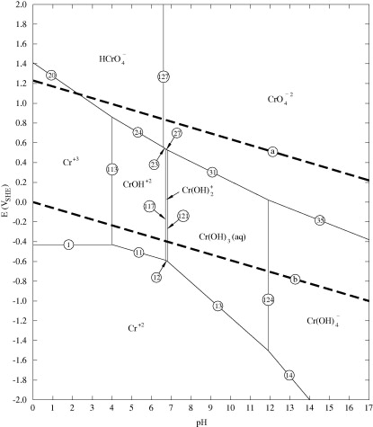 Pourbaix diagrams for chromium in concentrated aqueous lithium predominance diagram for the dissolved chromium species at 25 c for a br activity of 19477 and a water activity of 0358 equivalent to 700 gl libr ccuart Images