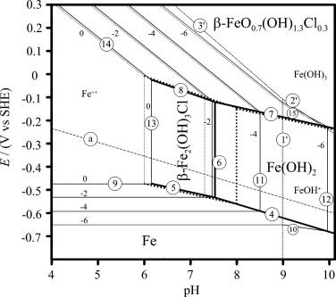 Mechanisms of long term anaerobic corrosion of iron archaeological e ph equilibrium pourbaix diagram of iron in concentrated chloride aqueous solution at 25 c for an activity of chloride species of 035 full lines and ccuart Gallery