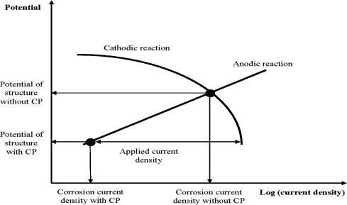 Optimizing The Electrode Position In Sacrificial Anode Cathodic