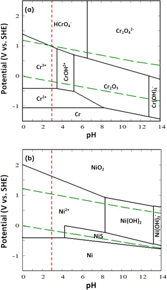 A comparative h2s corrosion study of 304l and 316l stainless steels pourbaix diagrams of a crh2os and b nih2os systems at 15 ppm by mole h2s concentration t 60 c ccuart Gallery