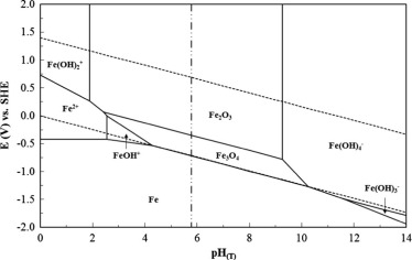 Pourbaix diagram for iron wiring library pourbaix diagrams for the iron water system extended to high rh sciencedirect com pourbaix diagram for iron explanation pourbaix diagram for iron water ccuart Image collections