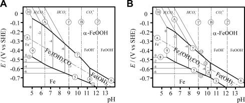 Pourbaix diagram iron pdf simple electronic circuits determination of standard gibbs free energy of formation of rh sciencedirect com cu pourbaix diagram pourbaix ccuart Images