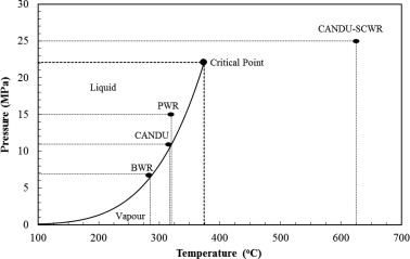Pourbaix diagrams for the nickel water system extended to high phase diagram for water indicating the operating conditions for current nuclear reactors relative to those proposed for the candu scwr ccuart Images