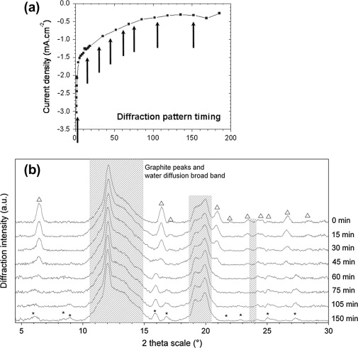 Xas and xrd in situ characterisation of reduction and reoxidation curve obtained during the reduction of lepidocrocite at ph 9 with diffraction pattern acquisition timing and b xrd diagrams during this reduction ccuart Gallery