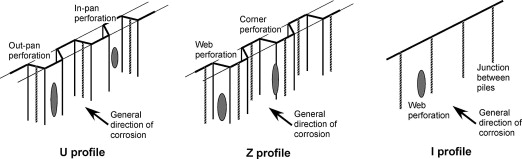 Localized corrosion of steel sheet piling - ScienceDirect