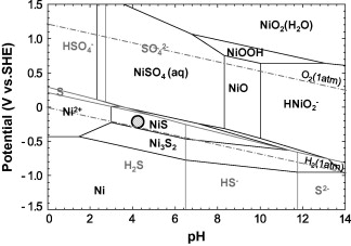 Role of alloyed copper on corrosion resistance of austenitic pourbaix diagram of nish2o system at 34315 k as calculated by factsage software database factps for nickel ion activity of 1 106 moll and total ccuart Choice Image