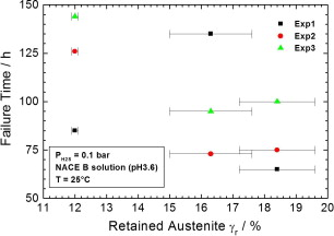 Corrosion and metallurgical investigation of two supermartensitic failure time during a ssc measurements in ph 36 and ph2s 01 bar corrosion condition as function of retained austenite content for 14418 ss fandeluxe Image collections