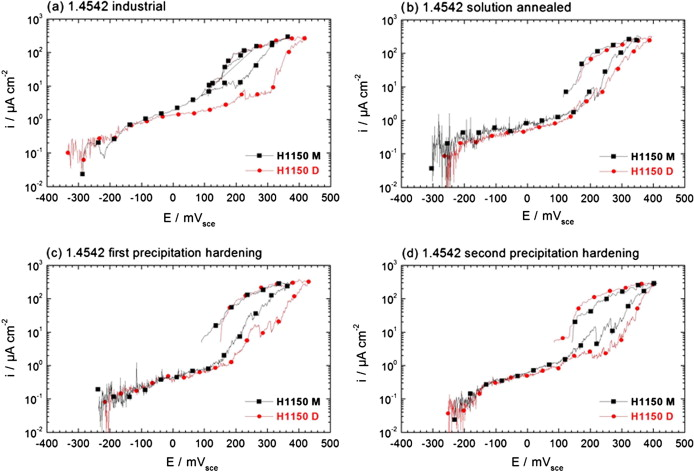 Corrosion and metallurgical investigation of two supermartensitic dynamic polarization curves in chloride containing solution 12 wt nacl ph 66 and 23 c of 14542 h1150d red circles curves and 14542 h1150m black fandeluxe Image collections