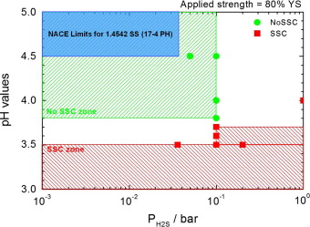Corrosion and metallurgical investigation of two supermartensitic laboratory ssc limits for 14418 grade in terms of ph vs ph2s green zone compared to the 14542 service limits listed by nace standard 15 fandeluxe Image collections
