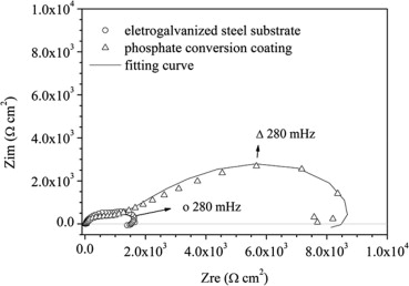 Effect of additives on the properties of phosphate