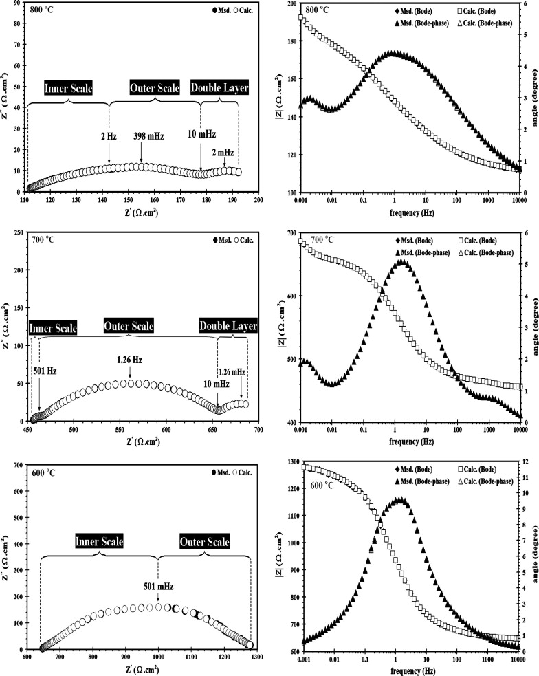 High temperature corrosion and electrochemical behavior of inconel electrochemical impedance spectroscopy eis nyquist plots response as well as bode diagrams of phase angle and total impedance magnitude for the alloy 625 ccuart Choice Image