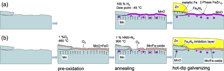 Nanoscale analysis of the influence of pre oxidation on oxide download full size image ccuart Image collections