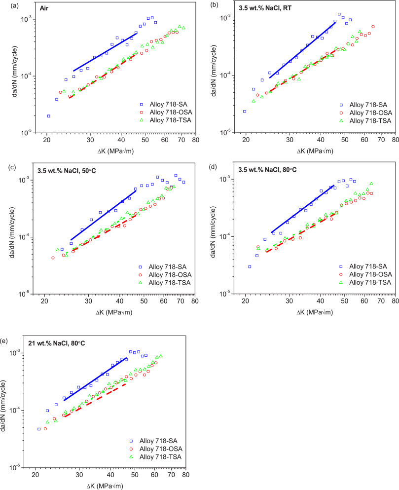 Corrosion fatigue crack growth behavior of oil grade nickel base corrosion fatigue crack growth rates curves and the regression fits of three different oil grade alloy 718 specimens tested in a laboratory air fandeluxe Image collections