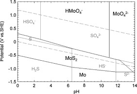 Role of alloyed molybdenum on corrosion resistance of austenitic potentialph diagram of the mosh2o system at 70 c as calculated by the factsage software database factps for molybdenum ion activity of 1 106 ccuart Gallery