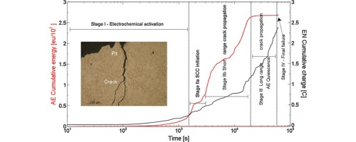 17 7 Stainless Steel Wire | Identification Of Damage Evolution During Scc On 17 4 Ph Stainless