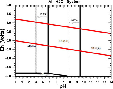 Role of acidic chemistries in steam treatment of aluminium alloys pourbaix diagram of al h2o system constructed by using hsc chemistry 71 software outokompou research finland at 25 c pressure 1 bar and 125 c ccuart Image collections