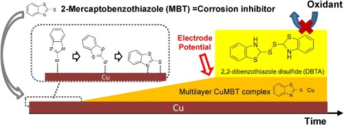Interaction of corrosion inhibitor MBT with copper