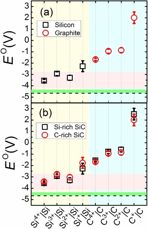 Corrosion of Si, C, and SiC in molten salt - ScienceDirect