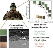 The origin and evolution of copper patina colour - ScienceDirect