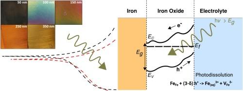 Photocorrosion of iron
