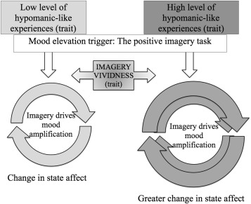 The role of mental imagery in mood amplification: An