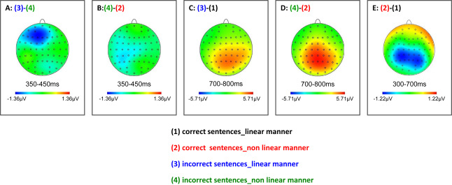 When syntax meets action: Brain potential evidence of