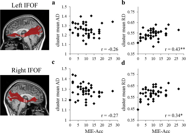 Structural properties of the ventral reading pathways are associated