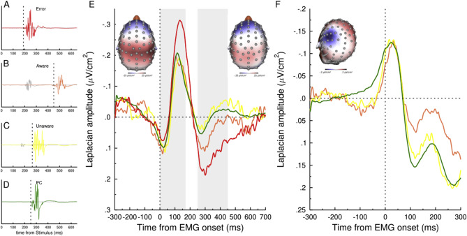 Becoming aware of subliminal responses: an EEG/EMG study on partial