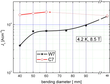 Transport current densities of mgb2 wire cable and continually comparison of critical current degradation by bending for w7 and c7 greentooth Image collections