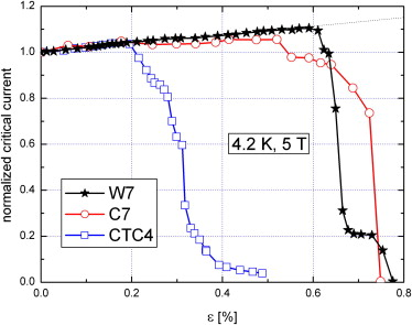 Transport current densities of mgb2 wire cable and continually the effect of axial tension applied to w7 c7 and ctc6 measured at 42 k and 5 t greentooth Image collections