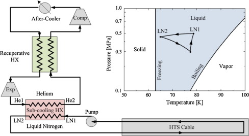 Phase Diagram For Liquid Nitrogen Subcooling All Kind Of Wiring