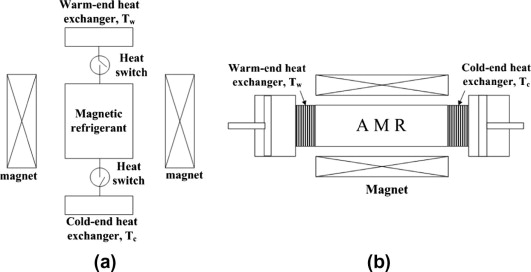 Amr Active Magnetic Regenerative Refrigeration For Low Temperature