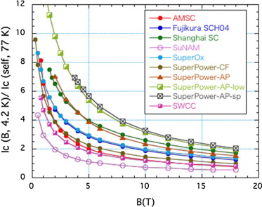 Critical current measurement of commercial REBCO conductors at 4 2 K