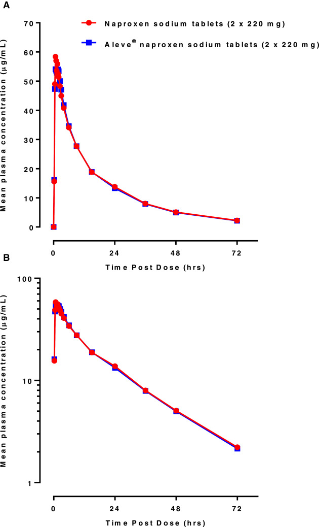 Bioequivalence Of 2 Naproxen Sodium Tablet Formulations In Healthy