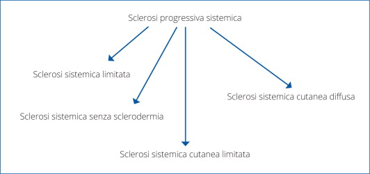 sclerodermia sistemica protocol artroza complexului articulației genunchiului