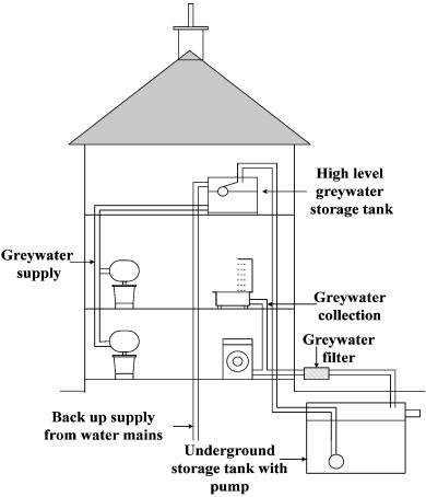 A Typical Domestic Greywater Treatment System In Ireland