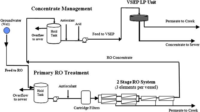 Vibratory shear enhanced process (VSEP) for treating