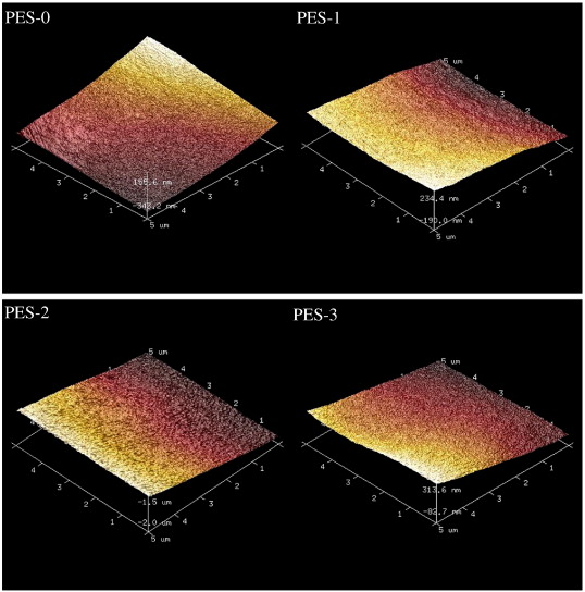 Preparation and characterization of ZrO2/PES hybrid ultrafiltration