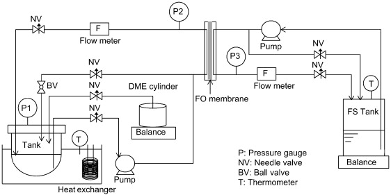 Forward Osmosis Using Dimethyl Ether As A Draw Solute