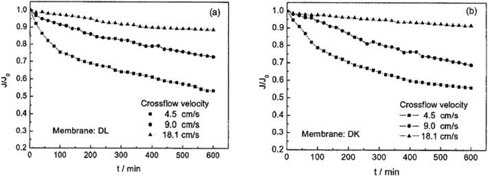 300//400 GPD TFC Osmosi-Membrana Filtro NUOVO OVP