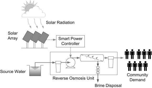 Field evaluation of a community scale solar powered water
