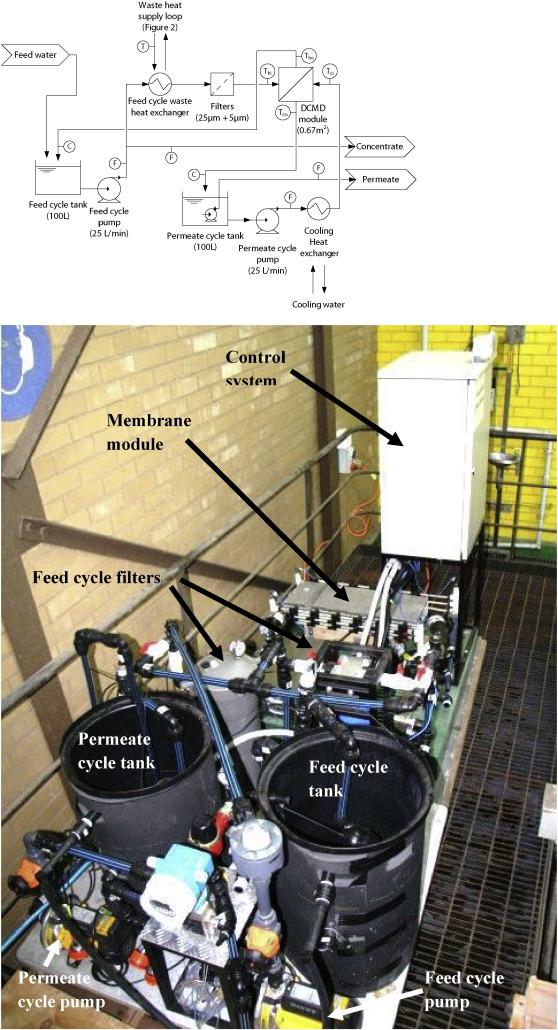 Pilot trial of membrane distillation driven by low grade waste heat
