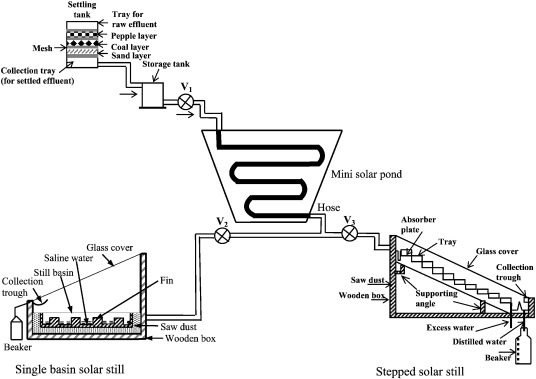 Cost Analysis For Several Solar Desalination Systems
