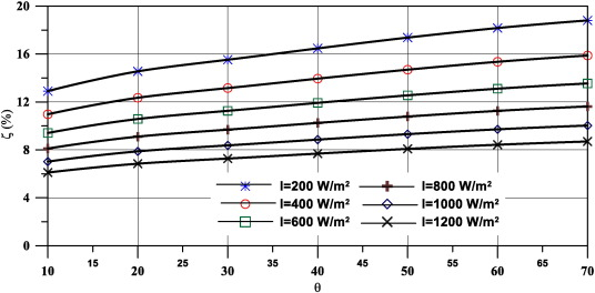 Influence of glass cover inclination angle on radiation heat ...